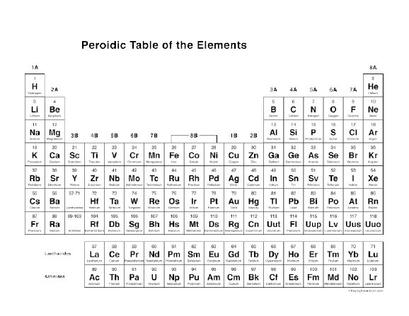 Gargantuan image within free printable periodic table